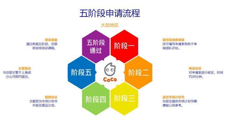 台湾CoCo都可奶茶加盟方法及费用
